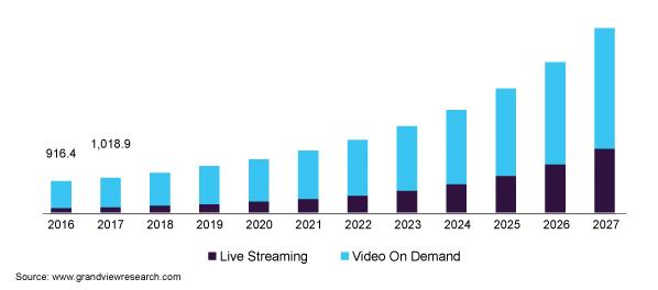Prognozy rozwoju platform wideo