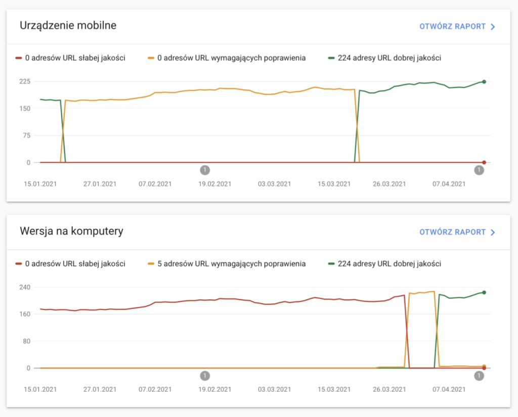 Analiza ważnych wskaźników bezpośrednio w Google Search Console