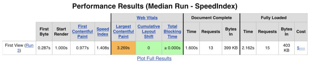 Wskaźniki Web Vitals w wynikach testu WebPageTest